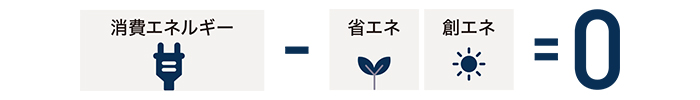 消費エネルギー - 省エネ・創エネ=0